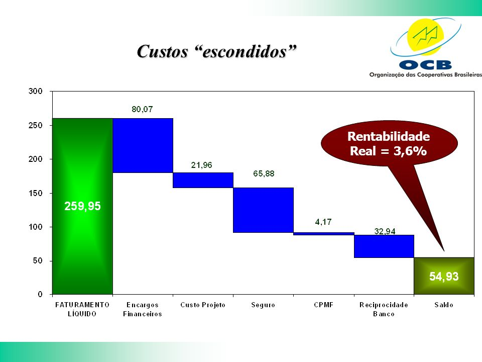 Custos escondidos Rentabilidade Real = 3,6%