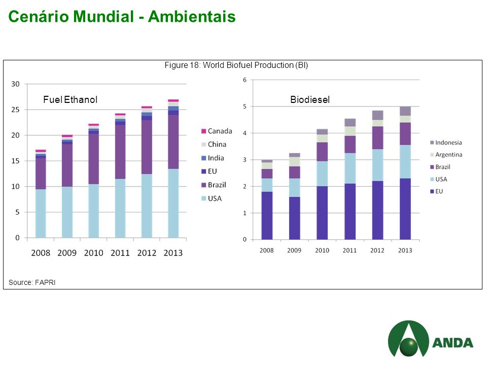 Cenário Mundial - Ambientais Figure 18: World Biofuel Production (BI) Fuel EthanolBiodiesel Source: FAPRI
