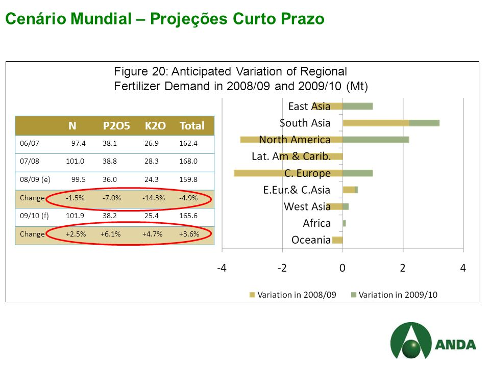 Cenário Mundial – Projeções Curto Prazo N P2O5 K2O Total 06/07 97.4 38.1 26.9 162.4 07/08101.0 38.8 28.3 168.0 08/09 (e) 99.5 36.0 24.3 159.8 Change-1.5% -7.0%-14.3% -4.9% 09/10 (f)101.9 38.2 25.4 165.6 Change+2.5%+6.1%+4.7% +3.6% Figure 20: Anticipated Variation of Regional Fertilizer Demand in 2008/09 and 2009/10 (Mt)