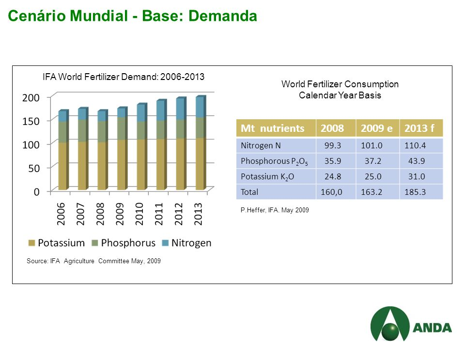 Cenário Mundial - Base: Demanda Mt nutrients20082009 e2013 f Nitrogen N 99.3101.0110.4 Phosphorous P 2 O 5 35.9 37.2 43.9 Potassium K 2 O 24.8 25.0 31.0 Total160,0163.2185.3 IFA World Fertilizer Demand: 2006-2013 World Fertilizer Consumption Calendar Year Basis P.Heffer, IFA.