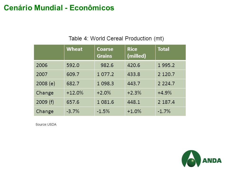 Cenário Mundial - Econômicos WheatCoarse Grains Rice (milled) Total 2006592.0 982.6420.61 995.2 2007609.71 077.2433.82 120.7 2008 (e)682.71 098.3443.72 224.7 Change+12.0%+2.0%+2.3%+4.9% 2009 (f)657.61 081.6448.12 187.4 Change-3.7%-1.5%+1.0%-1.7% Source:USDA Table 4: World Cereal Production (mt)