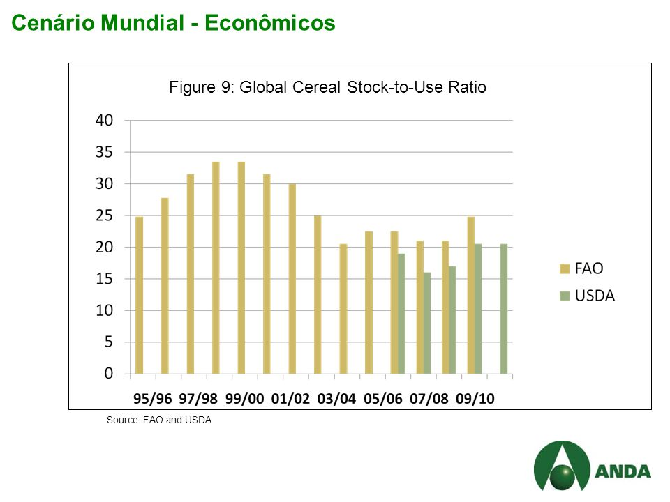 Cenário Mundial - Econômicos Figure 9: Global Cereal Stock-to-Use Ratio Source: FAO and USDA