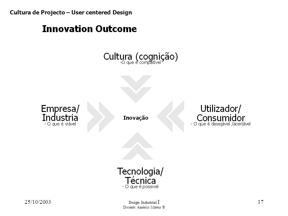 25/10/2003 Design Industrial I Docente: Américo Mateus ® 17 Cultura de Projecto – User centered Design