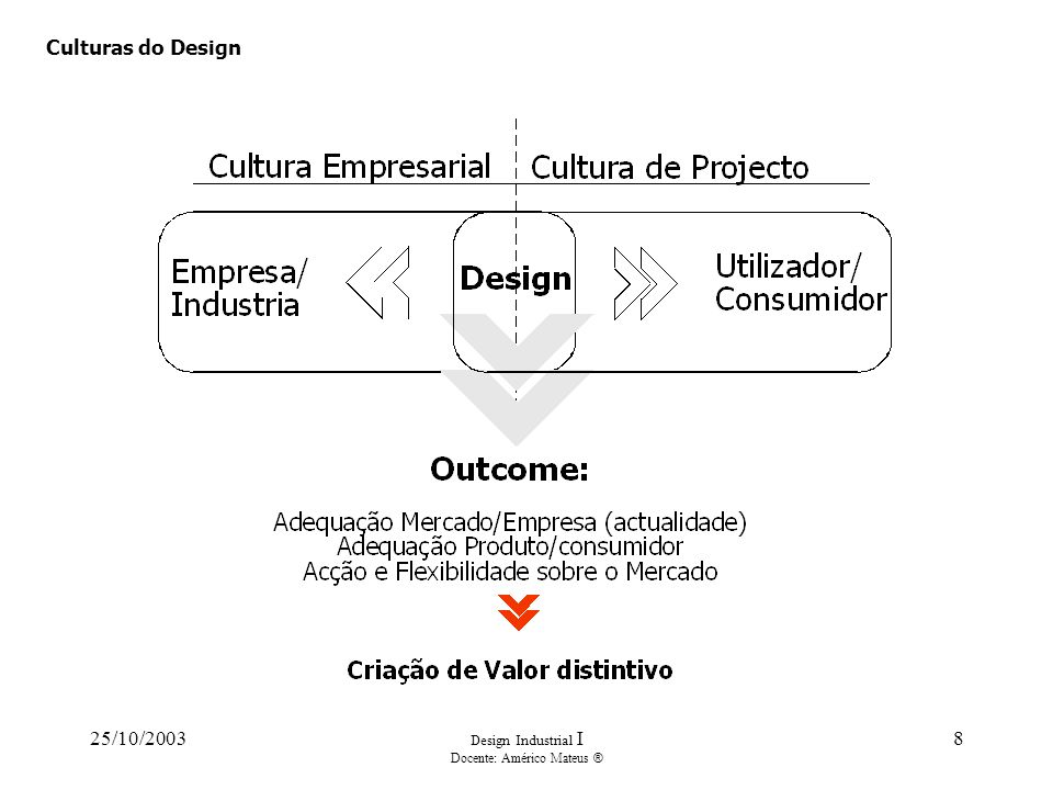 25/10/2003 Design Industrial I Docente: Américo Mateus ® 8 Culturas do Design