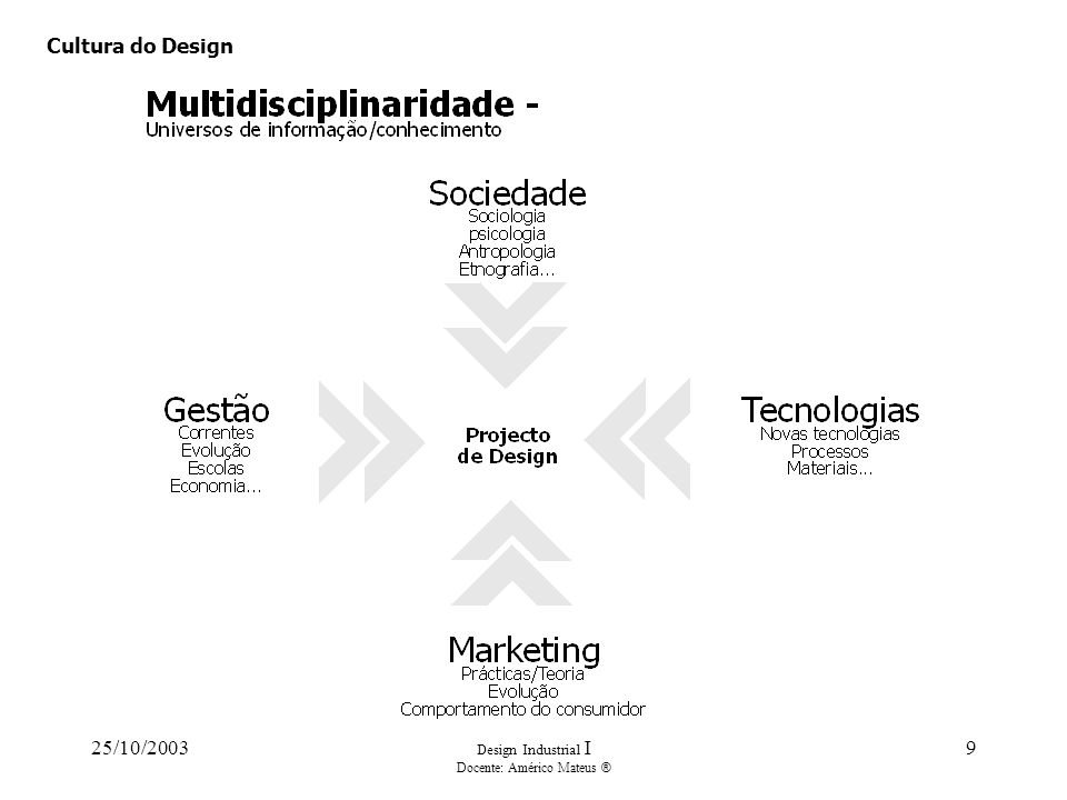 25/10/2003 Design Industrial I Docente: Américo Mateus ® 9 Cultura do Design