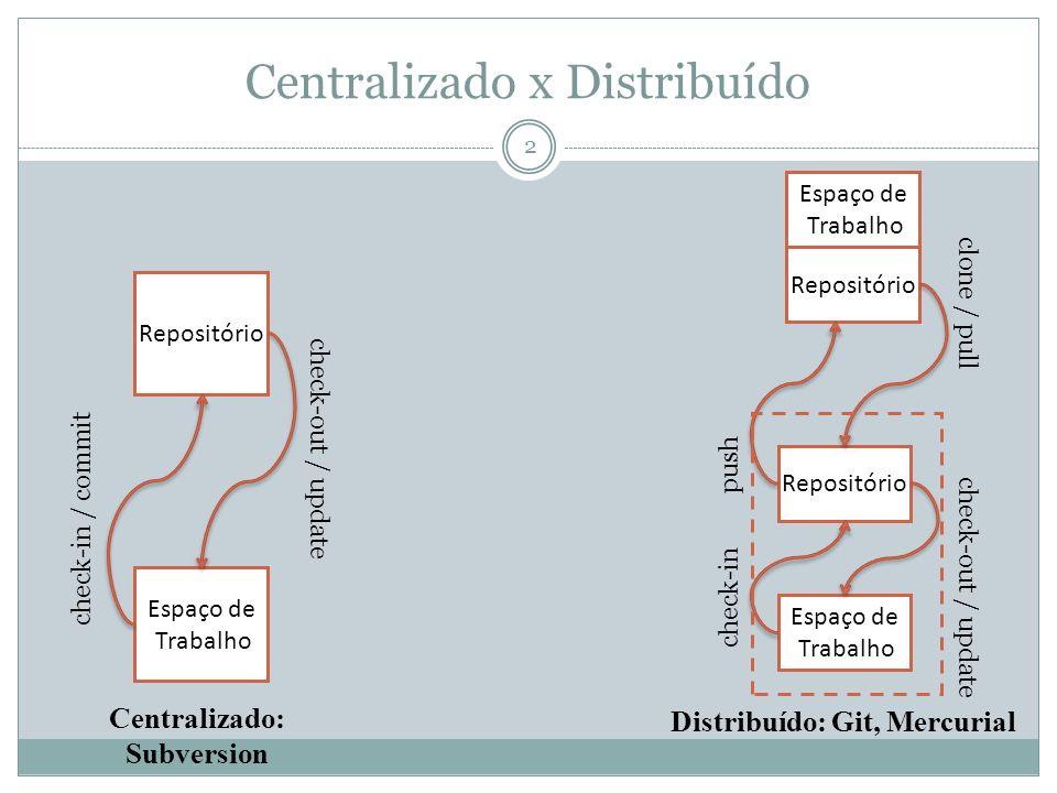 067df2adc4 2 Centralizado x Distribuído Centralizado  Subversion Distribuído  Git