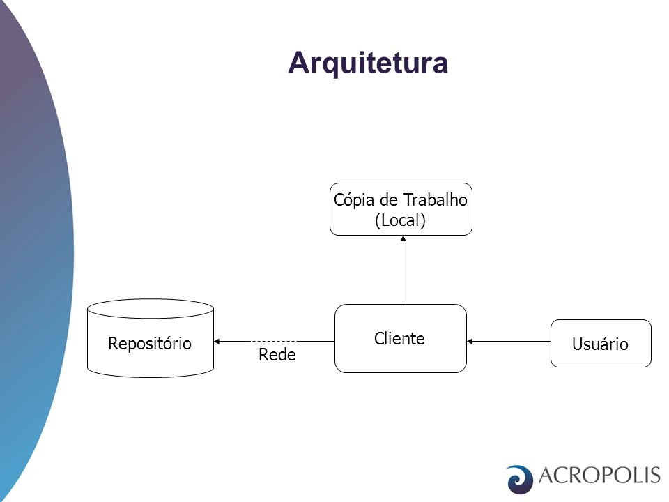 3 Arquitetura Cliente Repositório Usuário Cópia de Trabalho (Local) Rede 328c18aba2de3