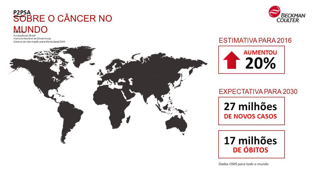 novos casos de cancer de prostata