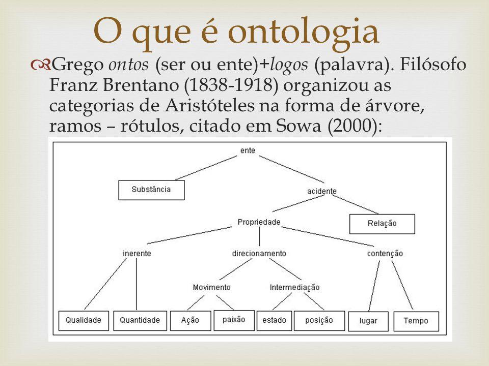 O que é ontologia  Grego ontos (ser ou ente)+ logos (palavra 8a5244684e