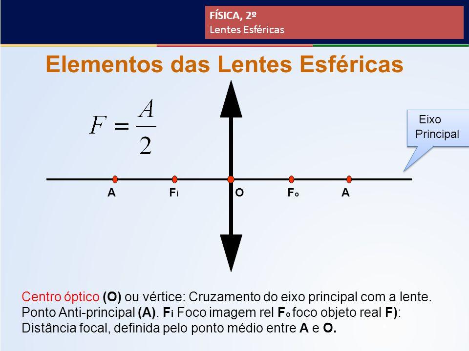 653109beb06ad Elementos das Lentes Esféricas Centro óptico (O) ou vértice  Cruzamento do  eixo principal