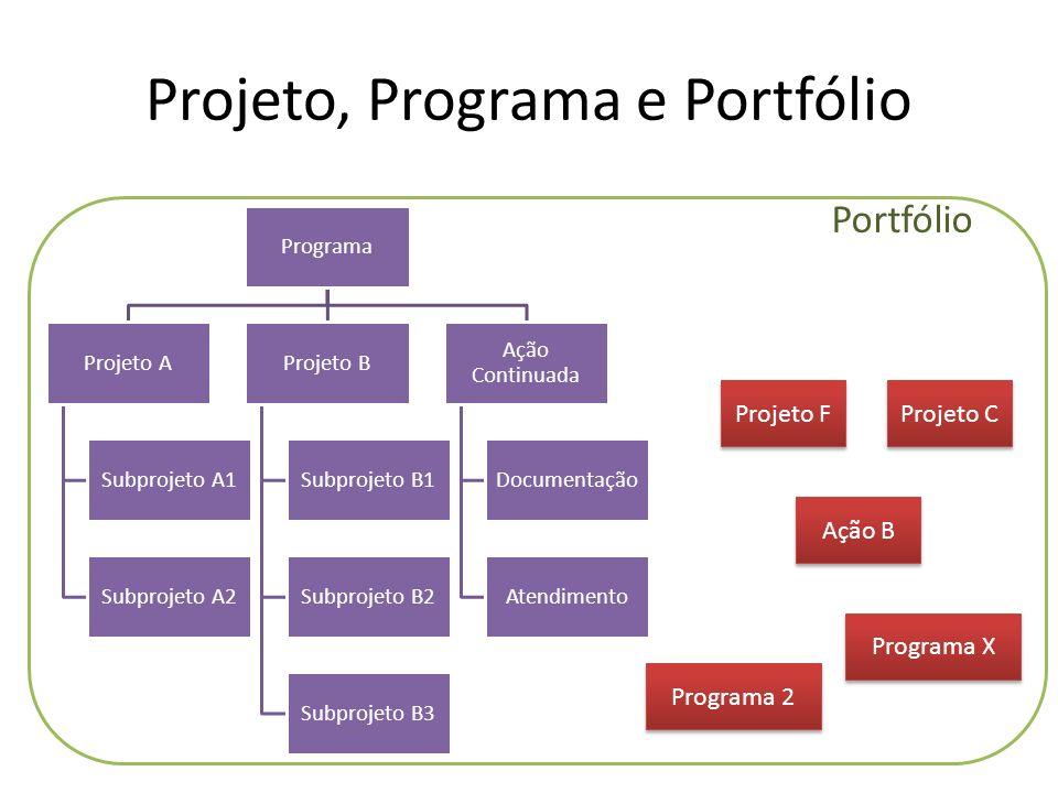 Gestão De Projetos 1 Introdução Ao Gerenciamento De