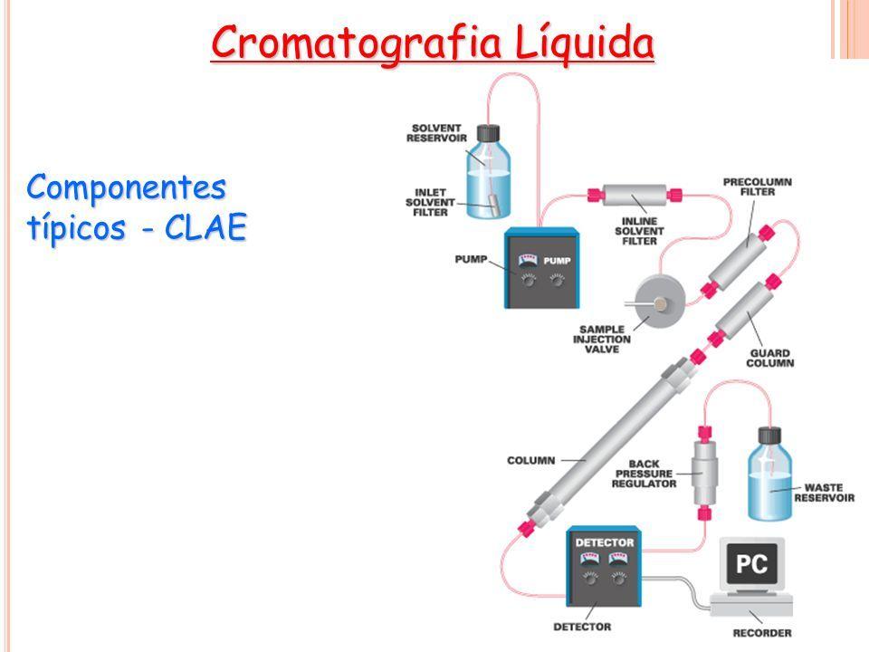 Introduo aos mtodos cromatogrficos classificao dos mtodos 81 componentes tpicos clae cromatografia lquida ccuart Choice Image