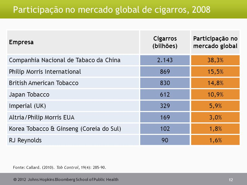  2012 Johns Hopkins Bloomberg School of Public Health Participação no mercado global de cigarros, Empresa Cigarros (bilhões) Participação no mercado global Companhia Nacional de Tabaco da China ,3% Philip Morris International86915,5% British American Tobacco83014,8% Japan Tobacco61210,9% Imperial (UK)3295,9% Altria/Philip Morris EUA1693,0% Korea Tobacco & Ginseng (Coreia do Sul)1021,8% RJ Reynolds901,6% Fonte: Callard.